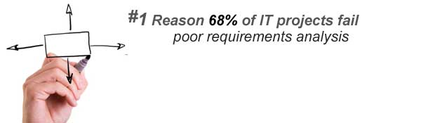 The #1 reason 68 percent of IT projects fail: poor requirements analysis